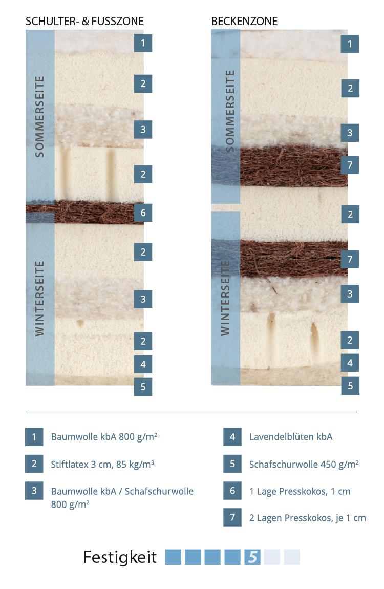 matratze himmlische wolke klassik perfektes schlafklima h chster komfort gr ne erde. Black Bedroom Furniture Sets. Home Design Ideas